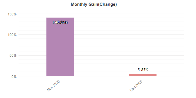 PROGRESSIVE EA monthly gain