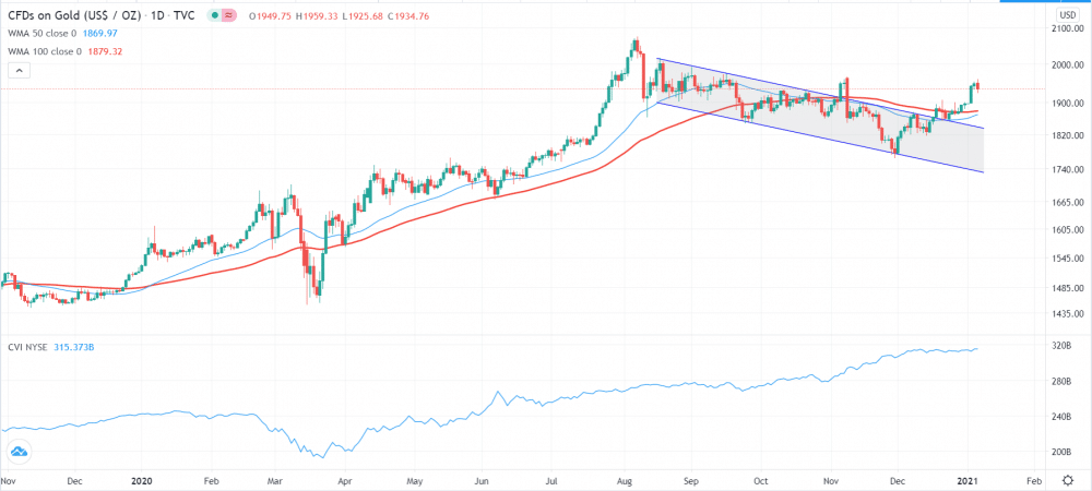 The daily chart reveals several things about the price of gold