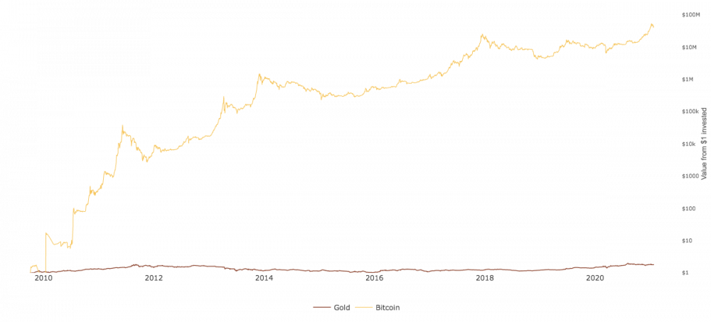 check the chart below to compare interests on a $1 invested in bitcoin and gold over a 1.3-year time-frame