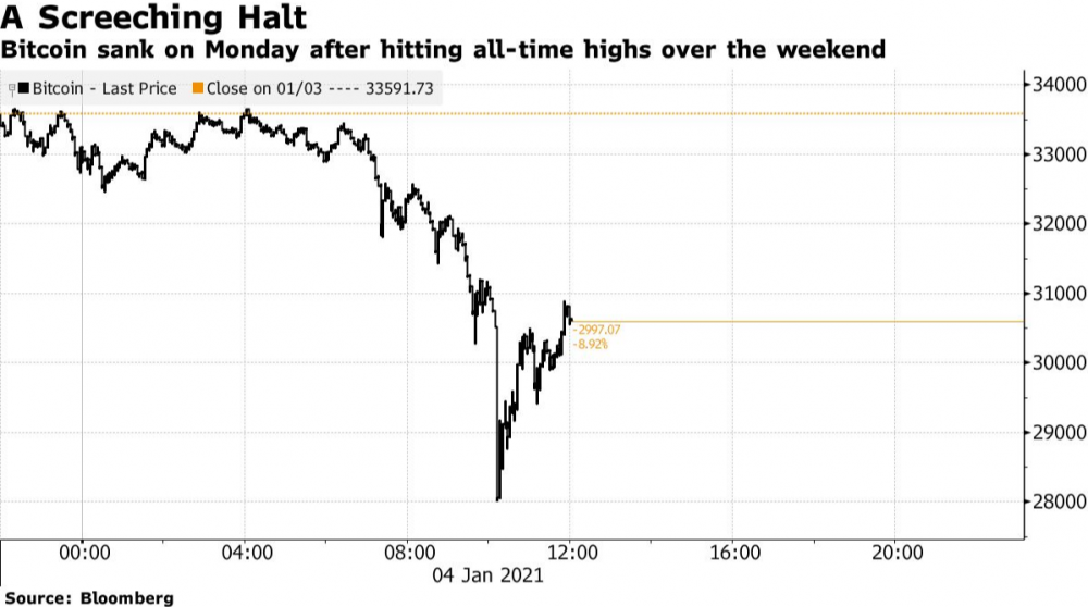 Bitcoin falls Almost 17%, the Most since March, Despite Strong Start for the Year