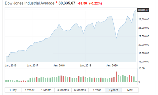 A 5-year analysis of the Dow Jones Industrial Average (DJI)