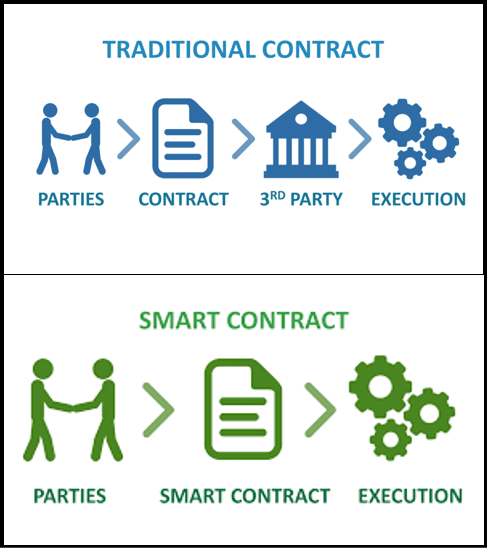 The smart contract