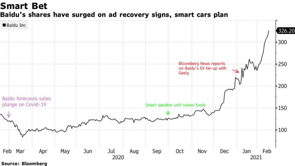 Baidu's shares have surged on ad recovery signs, smart cars plan