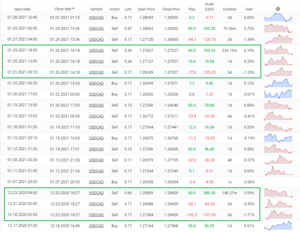 Forex Truck trading results