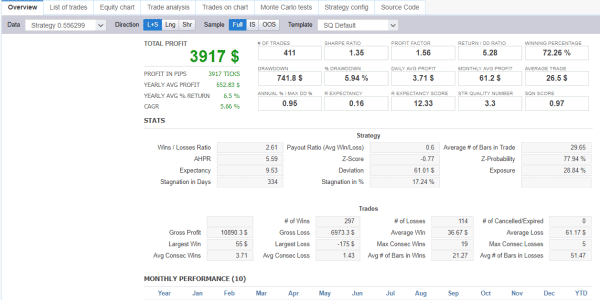 StrategyQuant X trading results