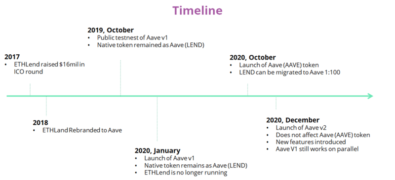 Aave. Timeline
