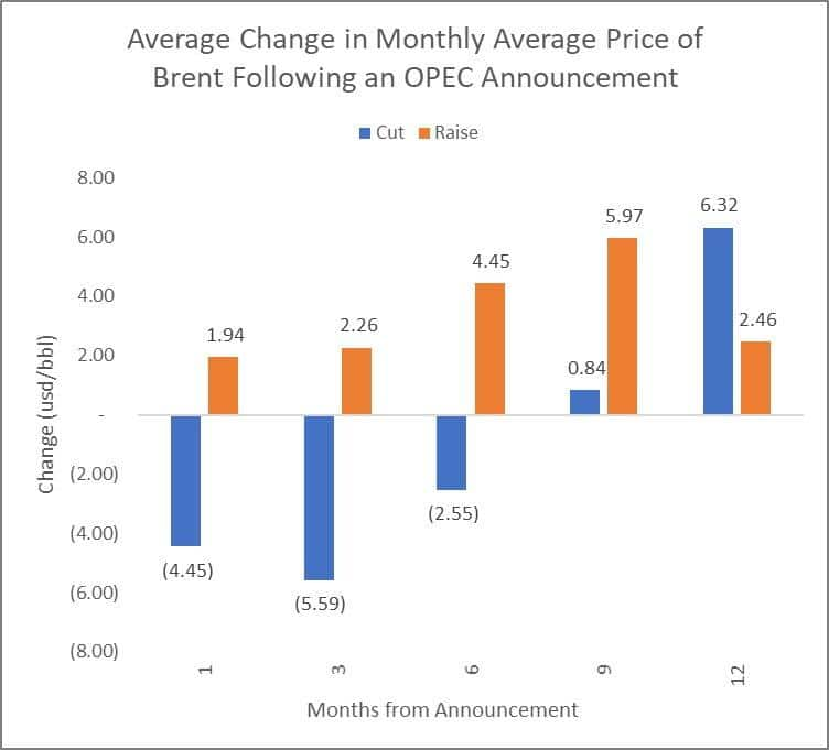 Average change in monthly average price of brent following an OPEC announcement