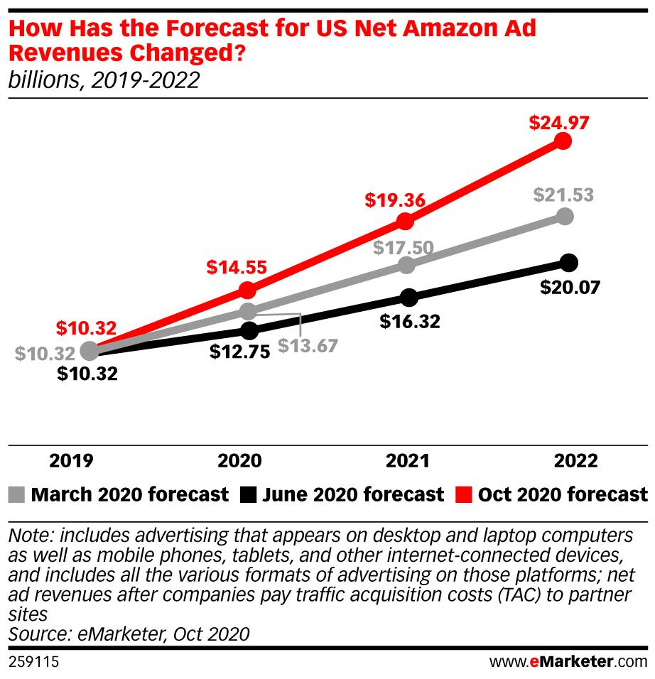 According to eMarkter, Amazon's US ad sales shot up to $14.6 billion in 2020 from $10.2 billion in 2019.