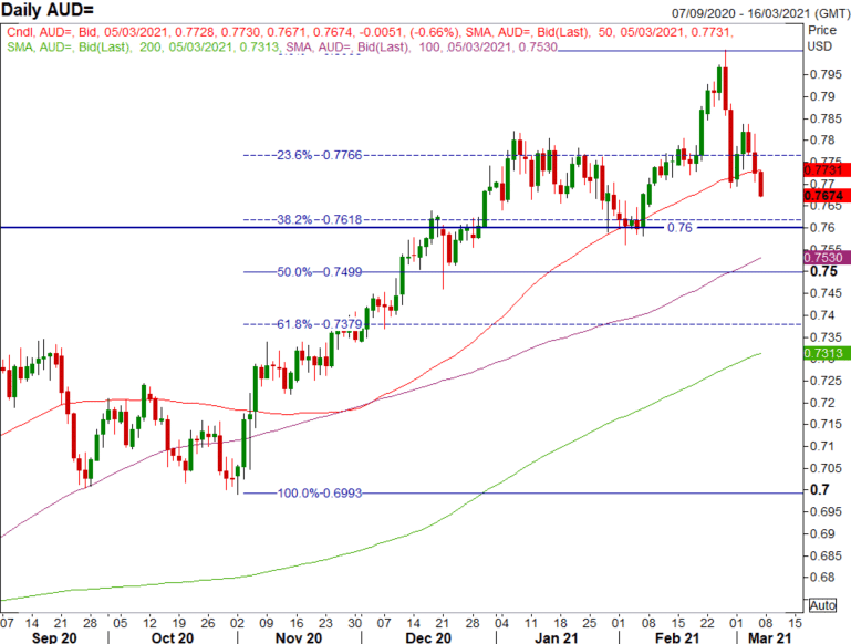 Daily AUD chart