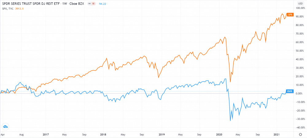REITs ETF vs. S&P 500 five-year performance