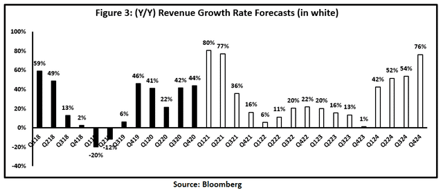 Revenue growth prospects