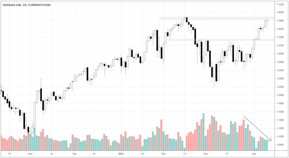 Look how the volume is getting lower while the market is growing. Nasdaq100 broke local resistance 13300 and continued growth on the decreasing volume.
