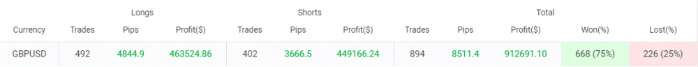 Green Graph trading results