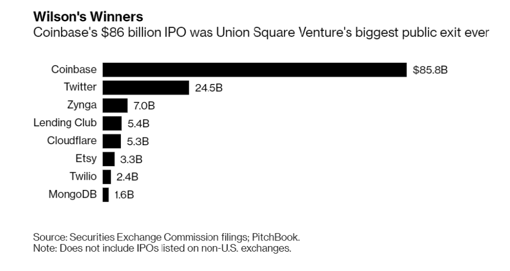 How A Gut Bet In Coinbase Turned Into Union Square's Most Profitable Exit