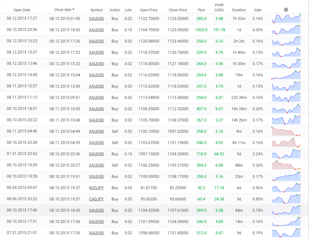 PZ Grid Trading EA trading results