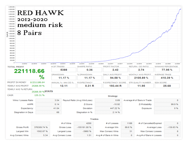 Red Hawk Trading Performance