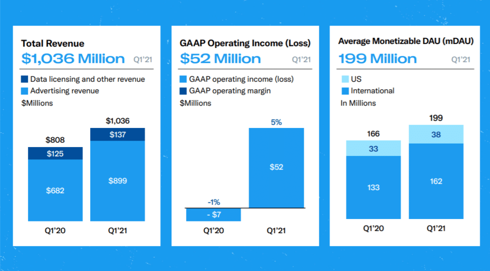 Twitter Opens 2021 With 950% Leap In Bottom Line. Disappoints with Guidance.