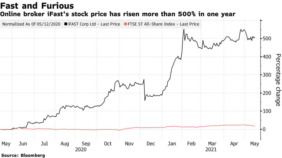 online brokerage iFast's stock price has risen more than 500% in one year