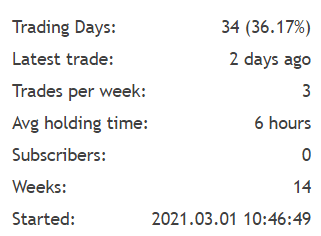 Cairo 2021 trading results
