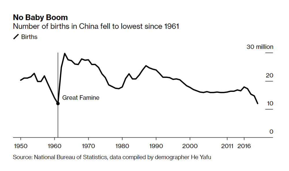 number of births in china fell to lowest since 1961