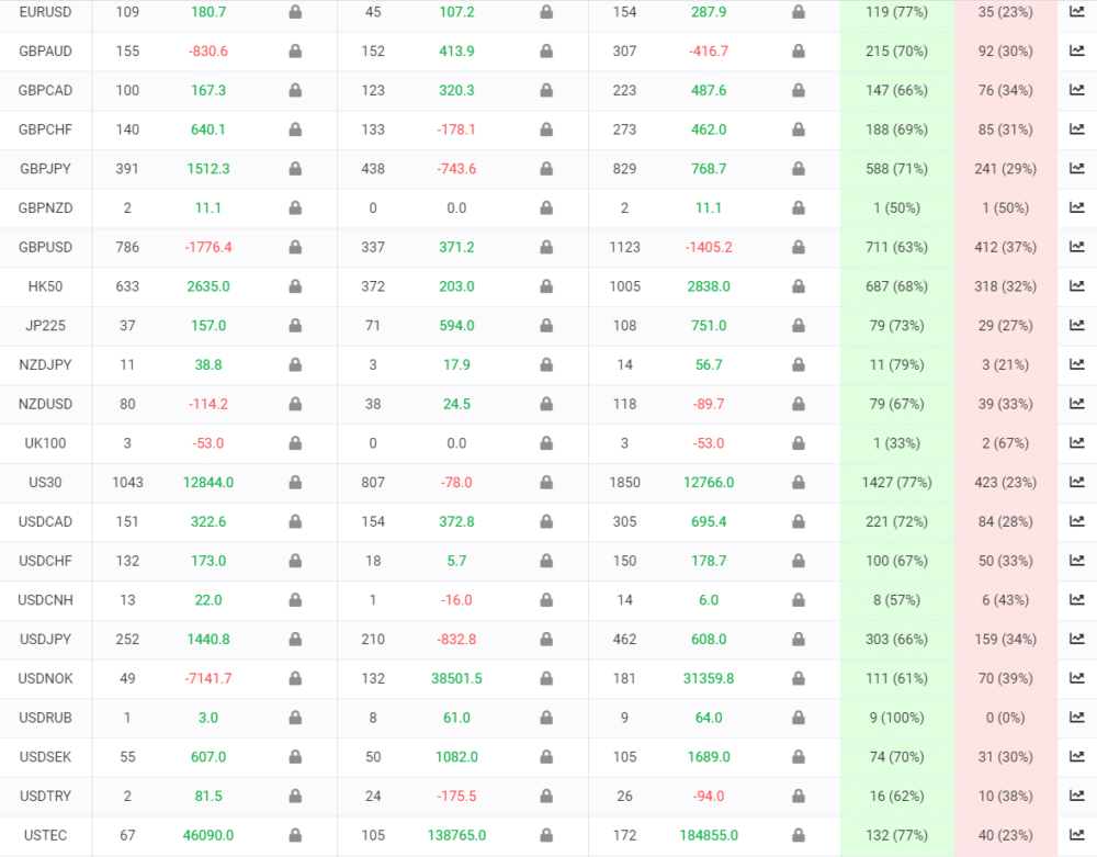 Easy Forex Pips trading results