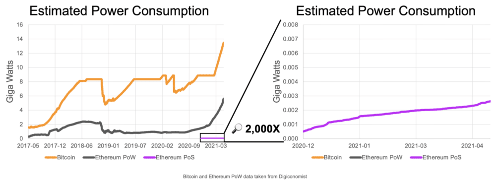 Ethereum Upgrade To Reduce Energy Consumption By 99.95%