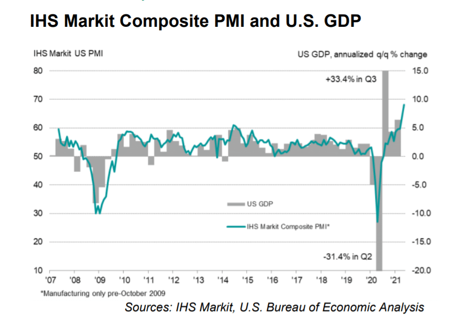 IHS markit composite PMI and US GDP