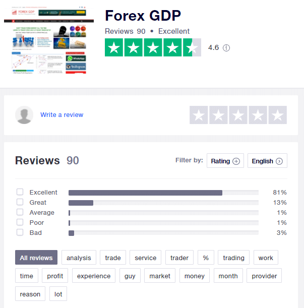 Forex GDP Reviews from customers