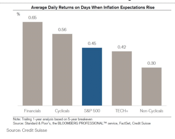 average daily returns on days when inflation expectations rise