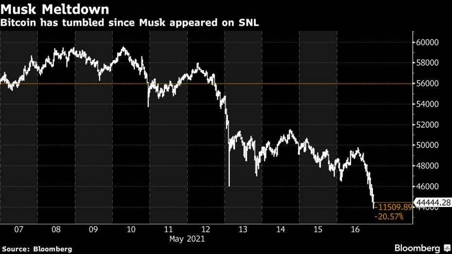 bitcoin has tumbed since musk appeared on SNL
