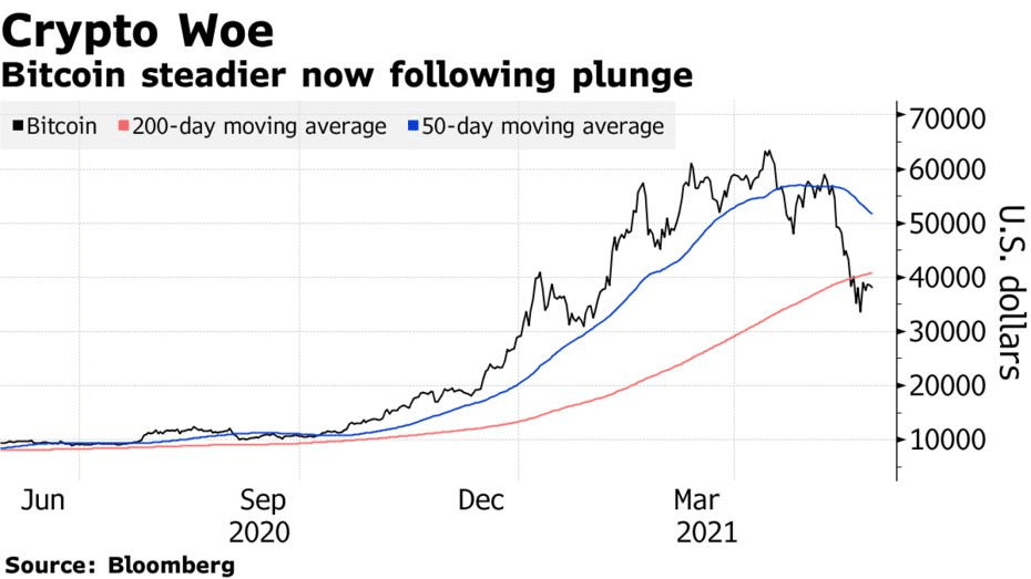 bitcoin steadier now following plunge