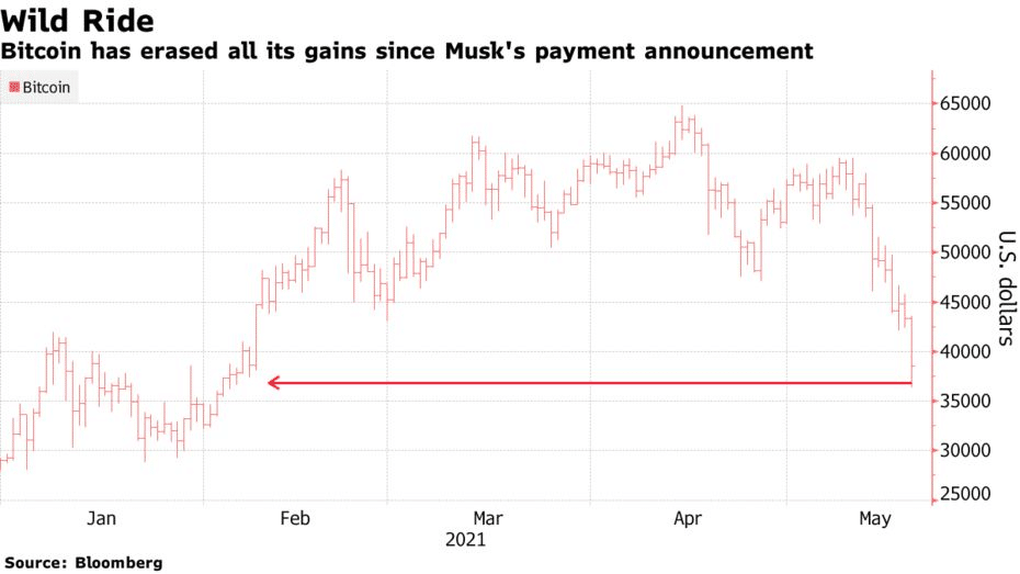 bitcoin has erased all its gains since Musk's payment announcement