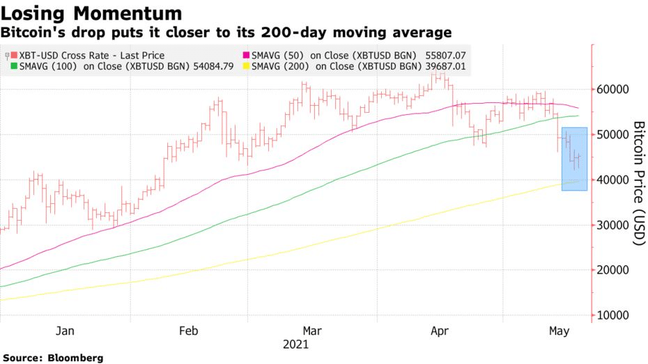 bitcoin's drop puts it closer to its 200-day moving average