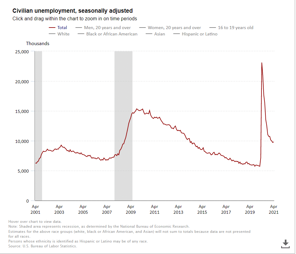 The United States added less jobs than expected in April to bring the unemployment rate slightly higher