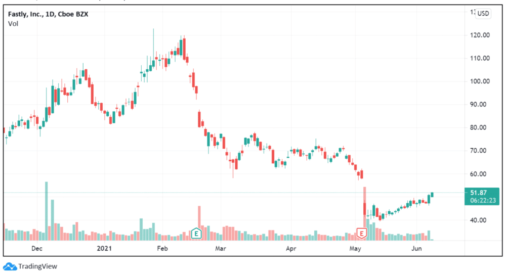 Fastly Inc chart