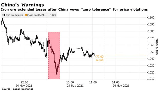 iron ore extended losses after China vows zero tolerance for price violations