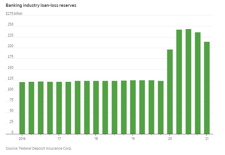banking industry loan-loss reserves