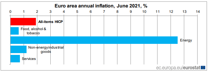 Inflation projection in the euro area