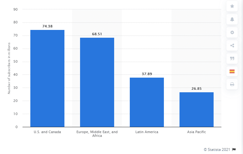 Netflix Subscribers as of Q1 2021