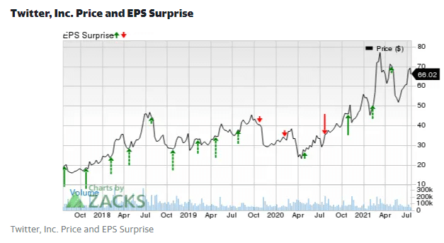 Twitter Inc price and EPS surprise