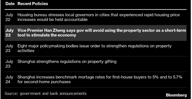 Property Regulations to curb China's real estate sector