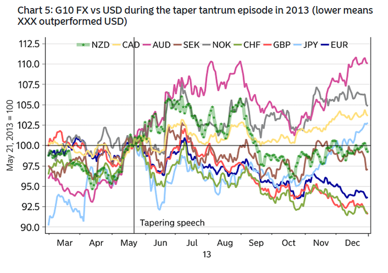 As you can see in the chart, many currencies depreciated vs USD with EUR being a major one.