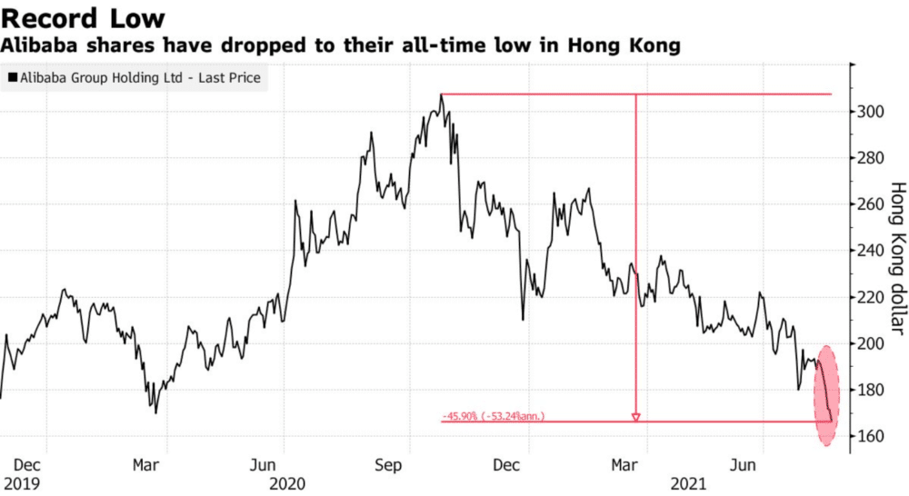 Alibaba shares have dropped to their all-time low in Hong Kong