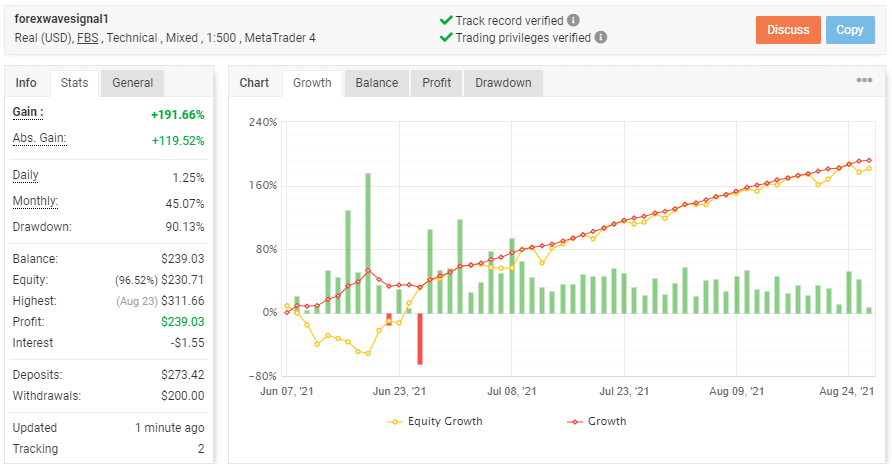 Growth chart of BuySellSeriesEA real account along with trading stats.