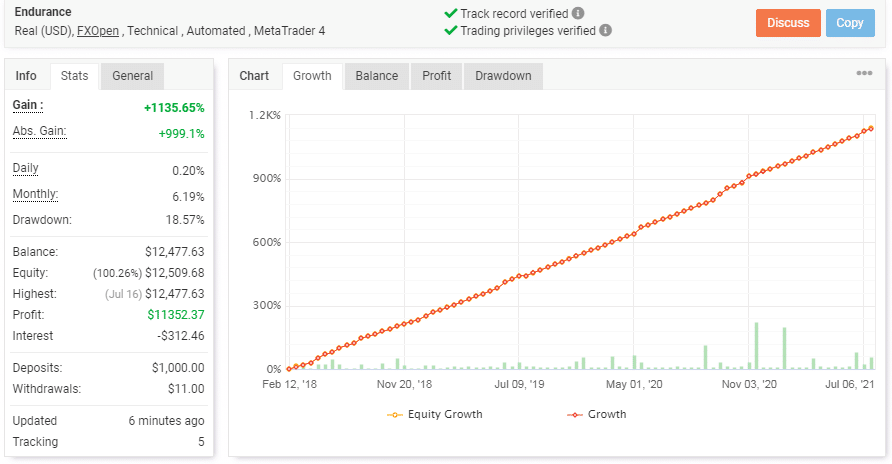 Account's trading statistics chart managed by the Endurance EA.