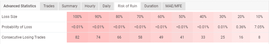 The account's risk of ruin table.