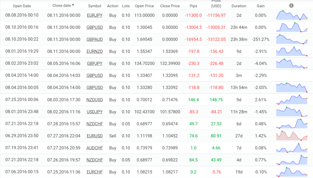 Trading results for DDMarkets.