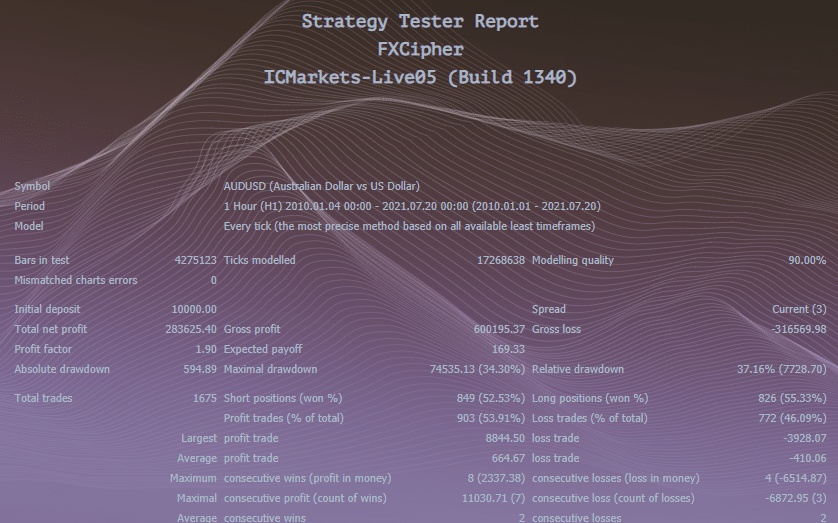 Backtest report of FXCipher.