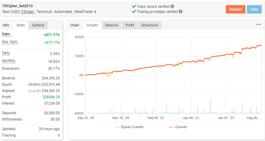 Trading result showing Growth chart of FXCipher EA.