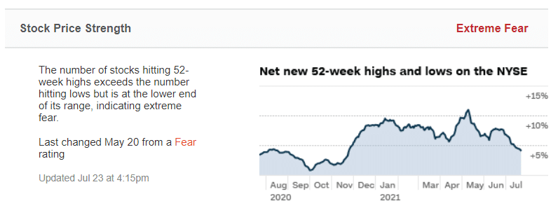 net new 52-week highs and lows on the NYSE